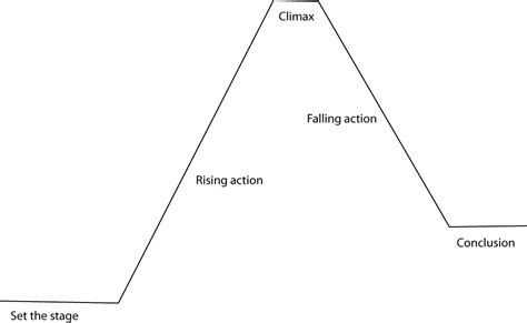 Blank Plot Diagram