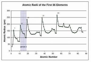 Periodic Trends, Part 1