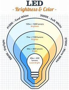Lumens To Watts, CFL to Incandescent, LED to everything ...