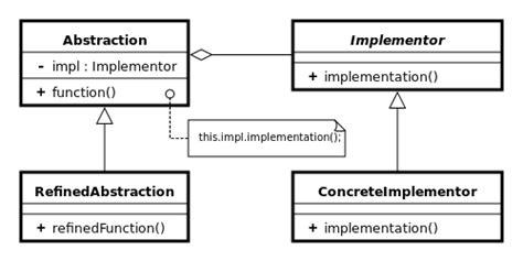 bridge pattern wikipedia