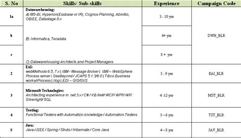 Upload Resume In Cognizant Bangalore by Walk In Quot Cts Quot Skills Bangalore On 5 Dec 2009 Testingken
