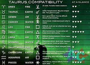 Taurus Compatibility Chart Zodiac Astrology What 39 S Yo