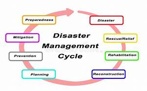Disaster Management Stock Illustrations  U2013 845 Disaster Management Stock Illustrations  Vectors
