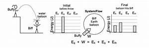 Physics Energy Storage Transfer Model