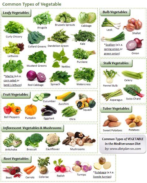 mediterranean diet food list the common mediterranean