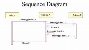 Sequence Diagram