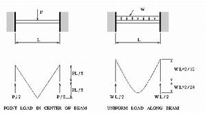 What Is Reference Line Of A Bending Moment Diagram  How Do