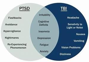 Ptsd  Tbi Symptom Venn Diagram