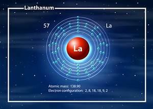 Chemist Atom Of Cobalt Lanthanum Diagram Vector