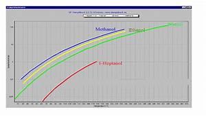 Dampfdruckkurven Von Methanol