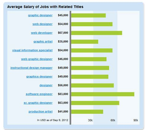 Graphic Design Salary by Graphic Designer Salary Aynise Benne