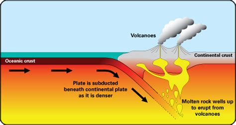 Volcanoes Discovering Geology British Geological