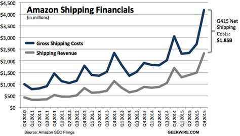 Shipping A Boat Cost by S Net Shipping Costs Top 5b For Time
