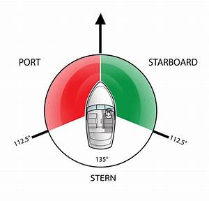 Port Starboard Stern