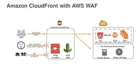 aws waf  web app firewall