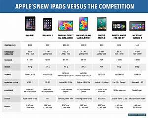 Apple New iPads Vs Samsung Galaxy Tab S and Others ...