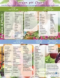 Ph Garden Chart Chanson Water