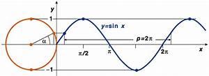 Umdrehungen Berechnen : graphische darstellung der sinus und kosinusfunktion ~ Themetempest.com Abrechnung