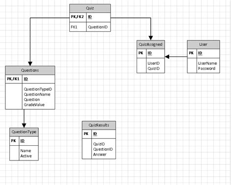tsql  design  user  create fluid data