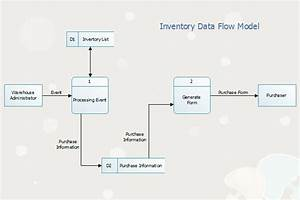 Linux Data Flow Diagram Software To Draw Data Flow Diagram