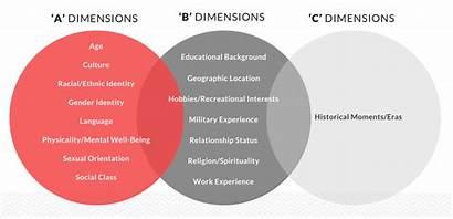 Dimensions Identity Personal Workplace Arredondo Individual Invisible