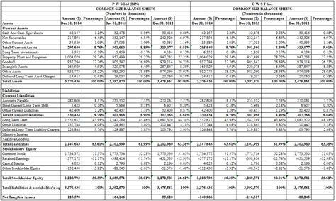 solved   common size balance sheet  income