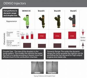 Fuel Injectors Chart