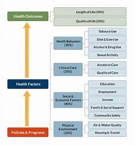 Ranking Methods | County Health Rankings & Roadmaps