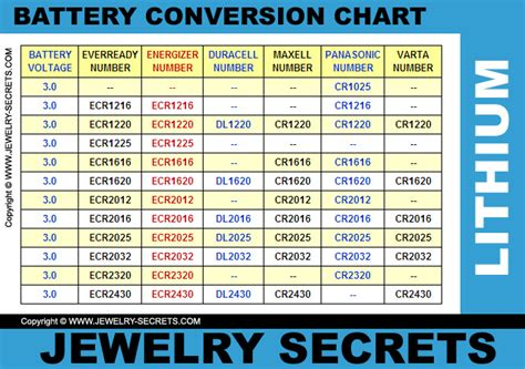 battery cell conversion chart jewelry secrets