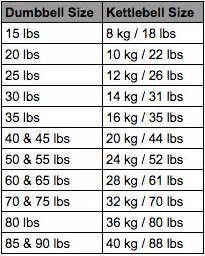 Barbell Weight Loading Chart Three Stooges Dumbbell Kettlebell Training Packet