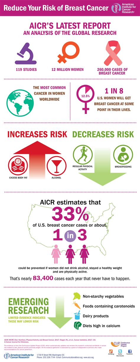 infographics breast cancer preventability american