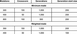 Best Performing Parameter Sets  By Mode Type   A Parameter