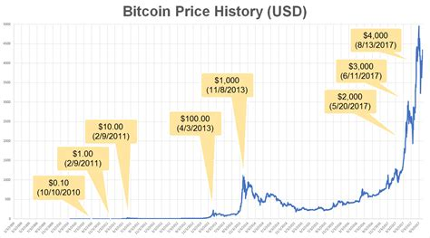 price  bitcoin      ford price