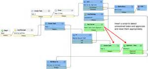 workflow designer designing workflows with rollback to servicenow wiki