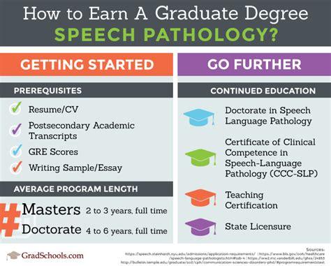 speech pathology graduate programs top slp degrees