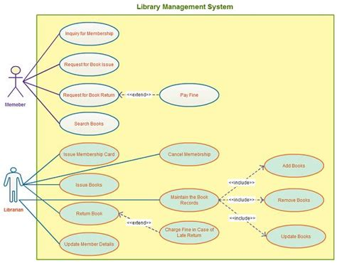 best java template system 28 best images about use case diagram templates on