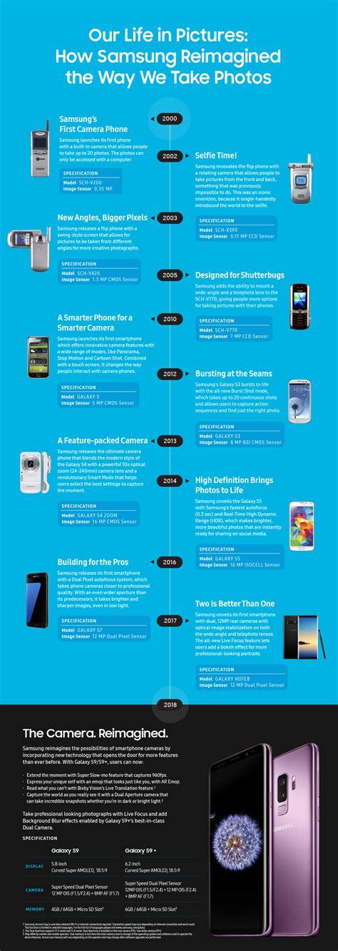 infographic samsung mobile innovation blazing  trail   visual revolution