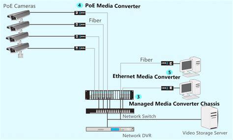 Fiber Optic Media Converter for CCTV Cameras, Fiber Optic ...