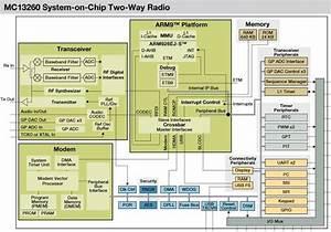 Freescale  Mc13260 System