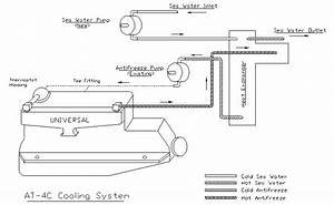 Diagram Of Fresh Water Cooling System