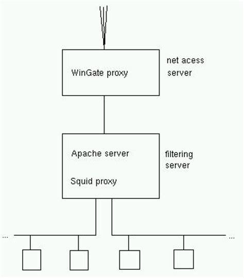 conectando con el servidor proxy de template conectando una red local escolar a la red con un proxy