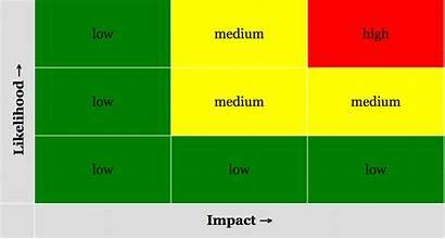 Matrix Risk Must Assessment Why Yyxx5 Heart