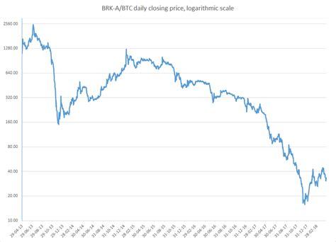 bitcoin  year chart september