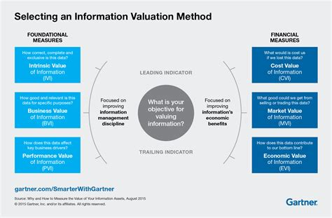 why and how to value your information as an asset