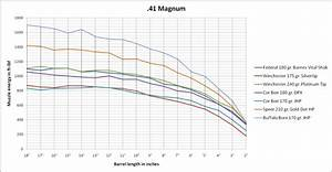 357 Trajectory Chart My Love Hate Relationship With The 357 Magnum Has Another