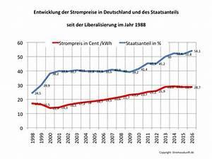 Strom Kwh Berechnen : was kostet strom strompreis in kwh ~ Themetempest.com Abrechnung