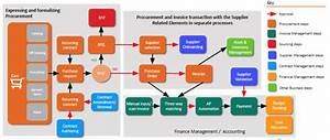 Business Process Management  Bpm  V  Workflow For Procurement  What U2019s In A Name