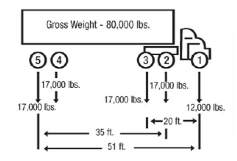bridge formula weights fhwa freight management  operations