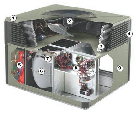 Trane Forced Air Furnace With Cooling Unit Ductless