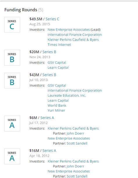 list of marketing courses the list of vc funding moocs open